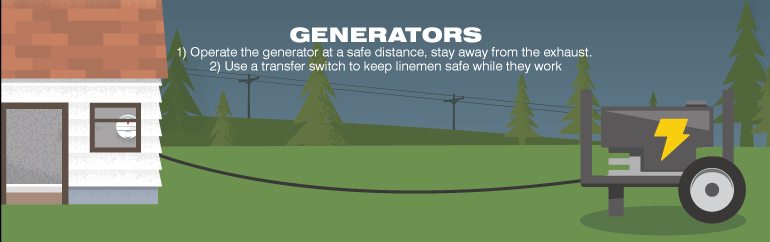 Generator connected to house. 1. Operate the generator at a safe distance, stay away from the exhaust. 2. Use a transfer switch to keep linemen safe while they work.