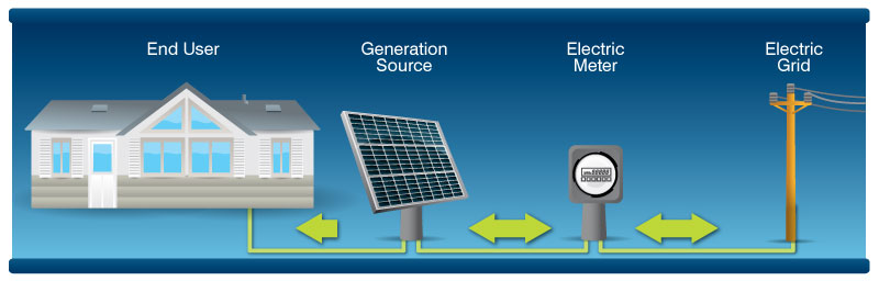 Diagram showing a solar panel (generation source) providing energy to a home (end user). The generation source surplus energy flows to the electric meter and then to the electric grid (power lines), to then serve other members.
